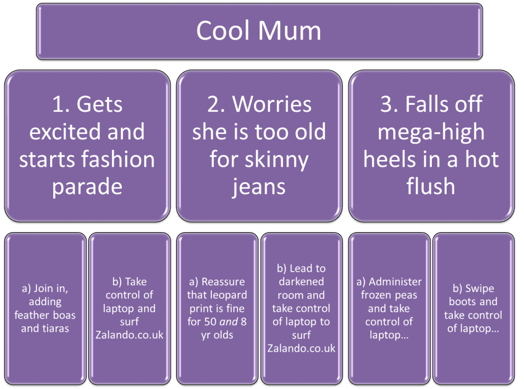 Cool Mum graph