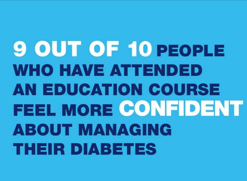 Diabetes education means more sufferers can make the dozens of daily decisions needed to stay healthy and avoid complications.